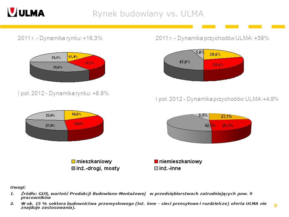 8 Rynek budowlany vs. ULMA Uwagi: 1.Źródło: GUS, wartość Produkcji Budowlano-Montażowej w przedsiębiorstwach zatrudniających pow. 9 pracowników 2.W ok