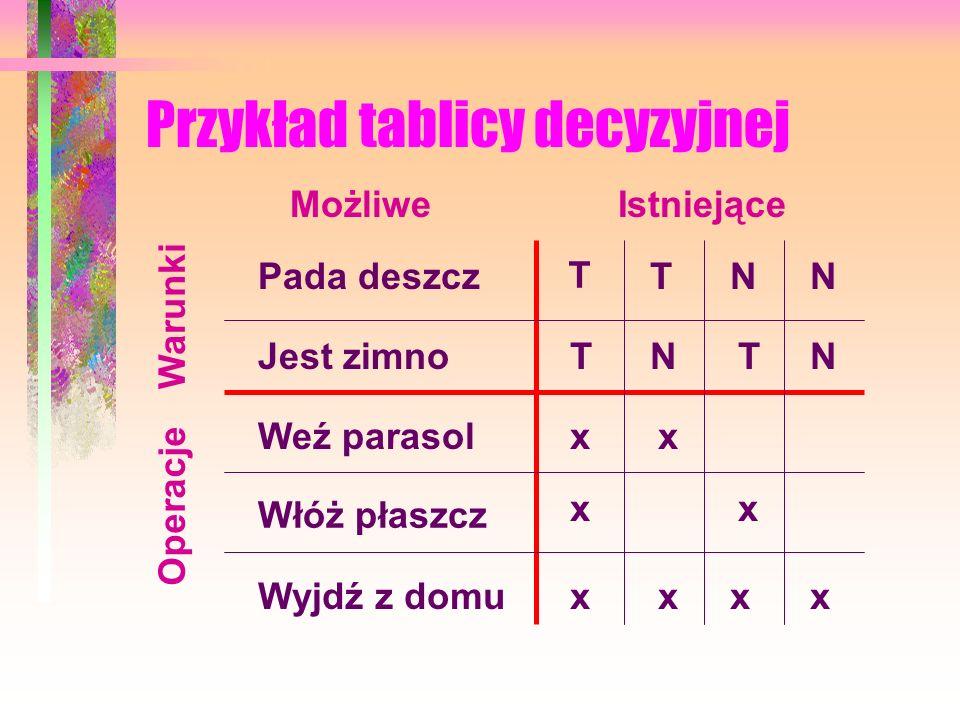 Metody zapisu algorytmów Opis słowny Lista kroków Tablica decyzyjna Schemat blokowy (sieć działań) Pseudojęzyk Program komputerowy