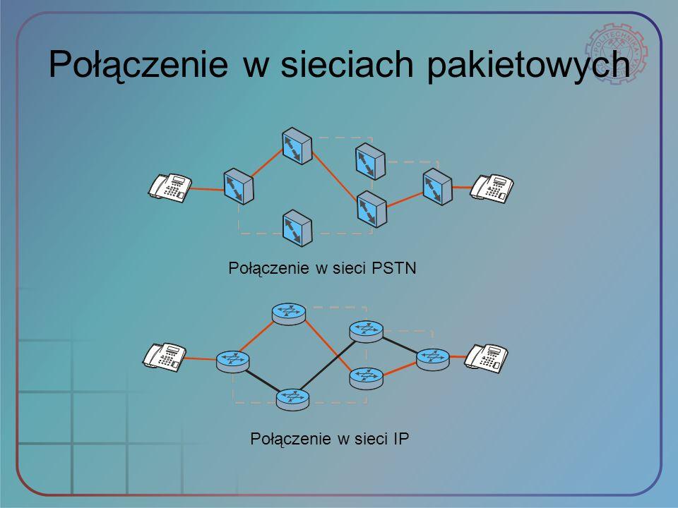 Połączenie w sieciach pakietowych Połączenie w sieci PSTN Połączenie w sieci IP