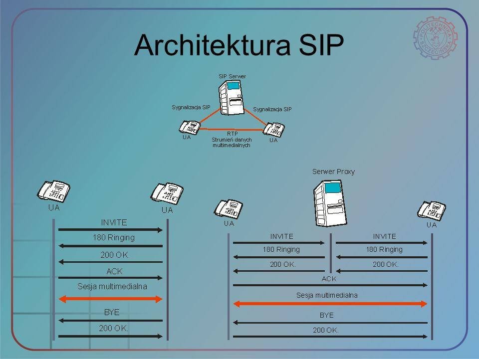 Architektura SIP