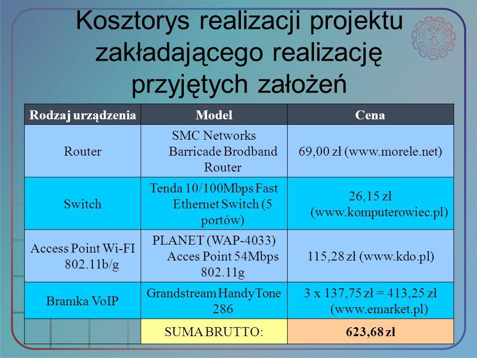Kosztorys realizacji projektu zakładającego realizację przyjętych założeń Rodzaj urządzeniaModelCena Router SMC Networks Barricade Brodband Router 69,
