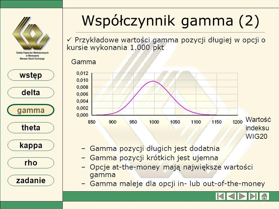 wstęp delta gamma theta kappa rho zadanie Współczynnik gamma (2) Przykładowe wartości gamma pozycji długiej w opcji o kursie wykonania 1.000 pkt Przyk