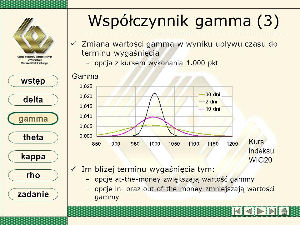 wstęp delta gamma theta kappa rho zadanie Współczynnik gamma (3) Gamma Zmiana wartości gamma w wyniku upływu czasu do terminu wygaśnięcia – –opcja z k