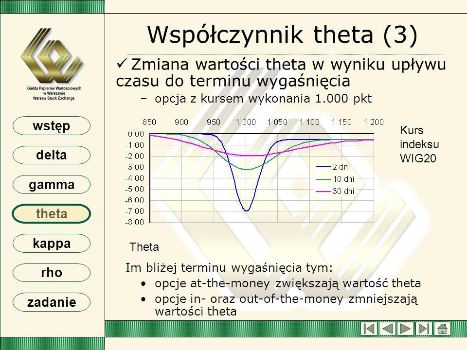 wstęp delta gamma theta kappa rho zadanie Współczynnik theta (3) Zmiana wartości theta w wyniku upływu czasu do terminu wygaśnięcia – –opcja z kursem
