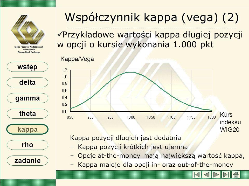 wstęp delta gamma theta kappa rho zadanie Współczynnik kappa (vega) (2) Przykładowe wartości kappa długiej pozycji w opcji o kursie wykonania 1.000 pk