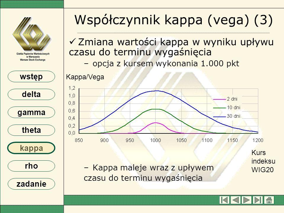 wstęp delta gamma theta kappa rho zadanie Współczynnik kappa (vega) (3) Zmiana wartości kappa w wyniku upływu czasu do terminu wygaśnięcia – –opcja z