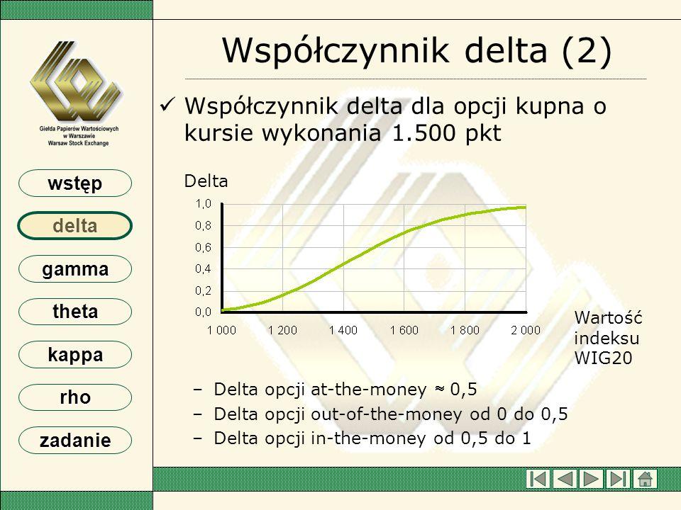 wstęp delta gamma theta kappa rho zadanie Współczynnik delta (3) Przykładowe wartości delta dla opcji sprzedaży o kursie wykonania 1.500 pkt Przykładowe wartości delta dla opcji sprzedaży o kursie wykonania 1.500 pkt –Delta opcji at-the-money - 0,5 –Delta opcji out-of-the-money od 0 do - 0,5 –Delta opcji in-the-money od - 0,5 do – 1 Delta WIG20 Wartość indeksu WIG20