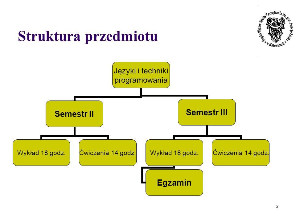 2 Struktura przedmiotu Języki i techniki programowania Semestr II Wykład 18 godz. Ćwiczenia 14 godz. Semestr III Wykład 18 godz. Egzamin Ćwiczenia 14