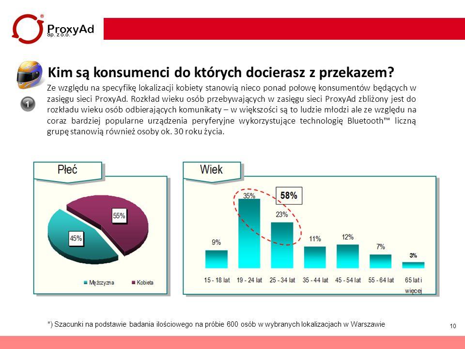 10 Ze względu na specyfikę lokalizacji kobiety stanowią nieco ponad połowę konsumentów będących w zasięgu sieci ProxyAd. Rozkład wieku osób przebywają