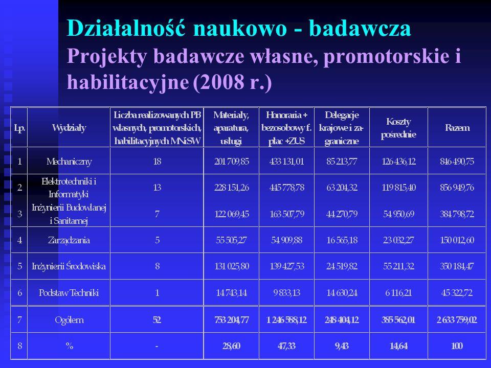 Działalność naukowo - badawcza Projekty badawcze własne, promotorskie i habilitacyjne (2008 r.)