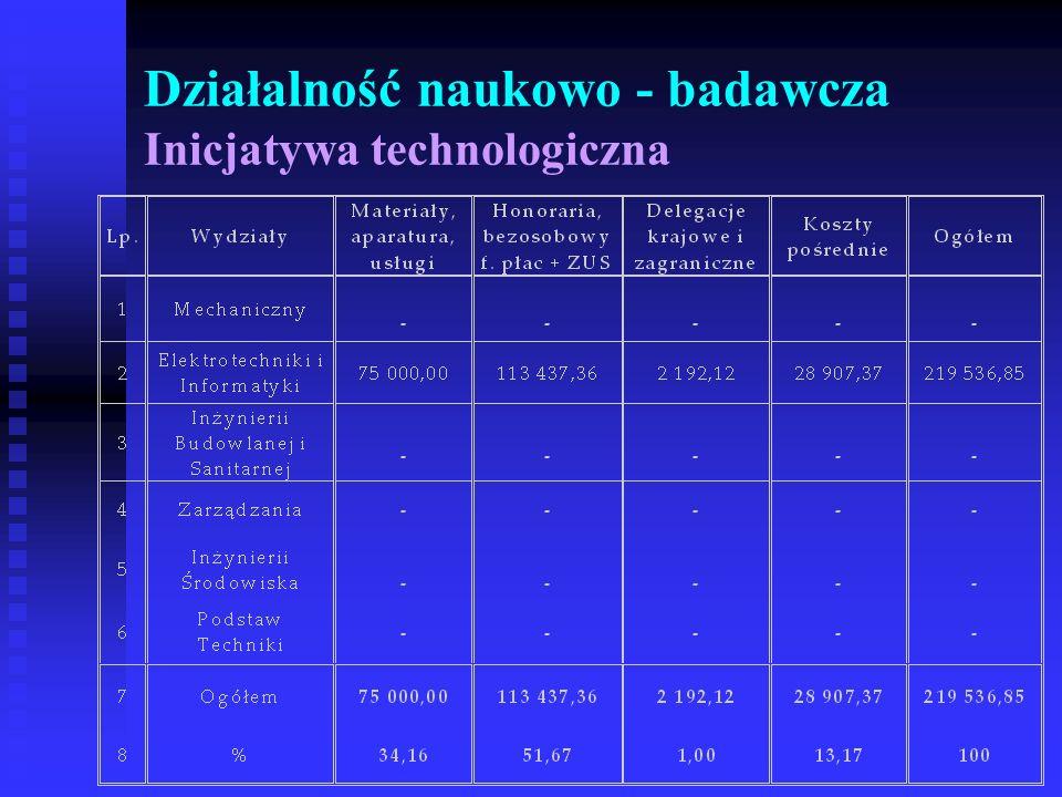 Działalność naukowo - badawcza Inicjatywa technologiczna