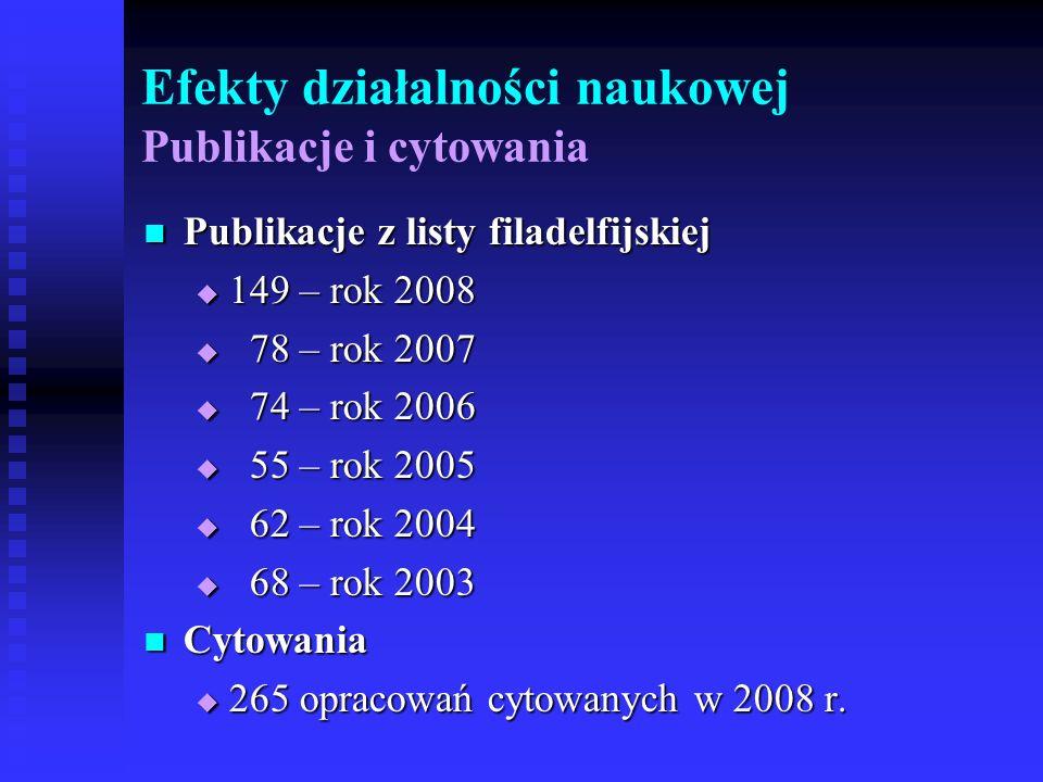 Efekty działalności naukowej Publikacje i cytowania Publikacje z listy filadelfijskiej Publikacje z listy filadelfijskiej 149 – rok 2008 149 – rok 200