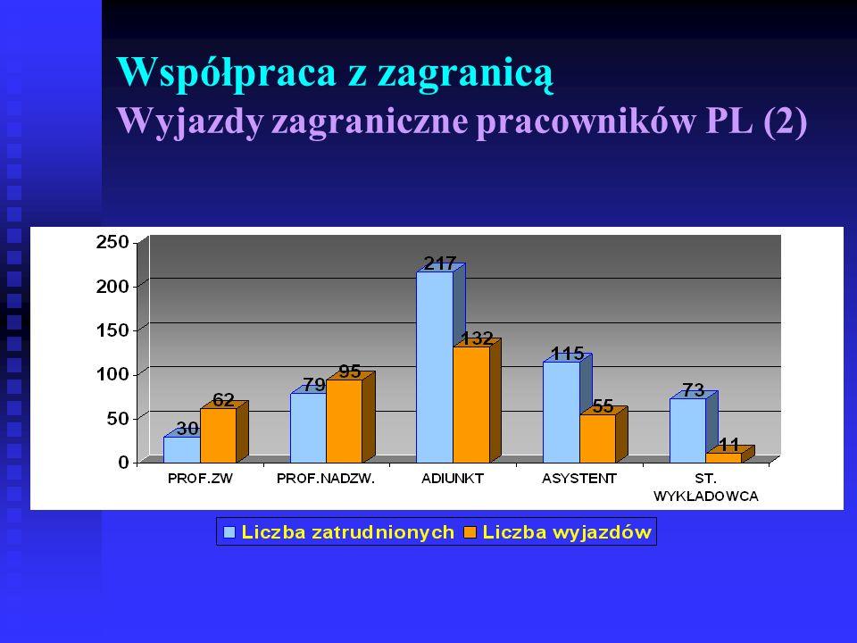 Współpraca z zagranicą Wyjazdy zagraniczne pracowników PL (2)