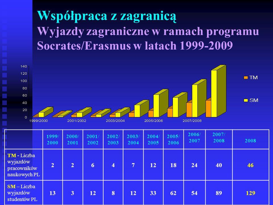 Współpraca z zagranicą Wyjazdy zagraniczne w ramach programu Socrates/Erasmus w latach 1999-2009 1999/ 2000 2000/ 2001 2001/ 2002 2002/ 2003 2003/ 200