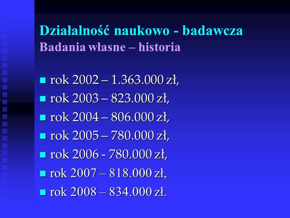 Działalność naukowo - badawcza Badania własne – historia rok 2002 – 1.363.000 zł, rok 2002 – 1.363.000 zł, rok 2003 – 823.000 zł, rok 2003 – 823.000 z