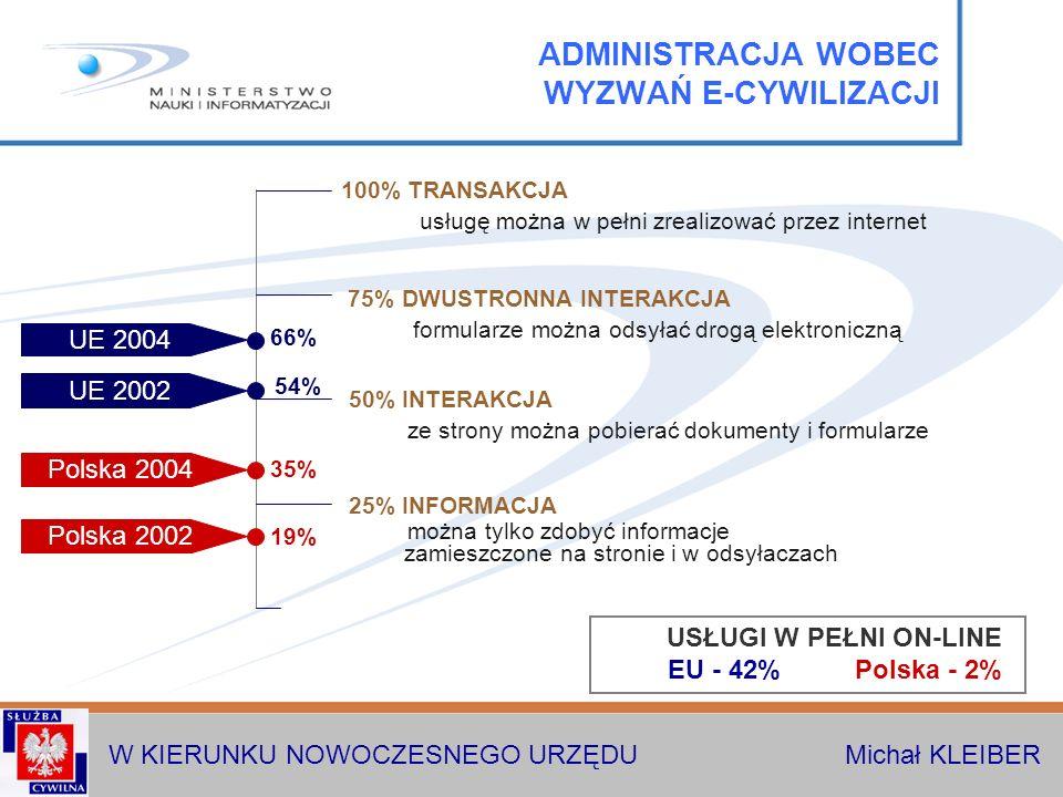 W KIERUNKU NOWOCZESNEGO URZĘDU Michał KLEIBER 100% TRANSAKCJA usługę można w pełni zrealizować przez internet 75% DWUSTRONNA INTERAKCJA formularze można odsyłać drogą elektroniczną 50% INTERAKCJA ze strony można pobierać dokumenty i formularze 25% INFORMACJA można tylko zdobyć informacje zamieszczone na stronie i w odsyłaczach USŁUGI W PEŁNI ON-LINE EU - 42% Polska - 2% 19% 35% 54% 66% Polska 2002 Polska 2004 UE 2002 UE 2004 ADMINISTRACJA WOBEC WYZWAŃ E-CYWILIZACJI