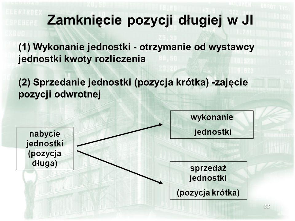 22 Zamknięcie pozycji długiej w JI (1) Wykonanie jednostki - otrzymanie od wystawcy jednostki kwoty rozliczenia (2) Sprzedanie jednostki (pozycja krót