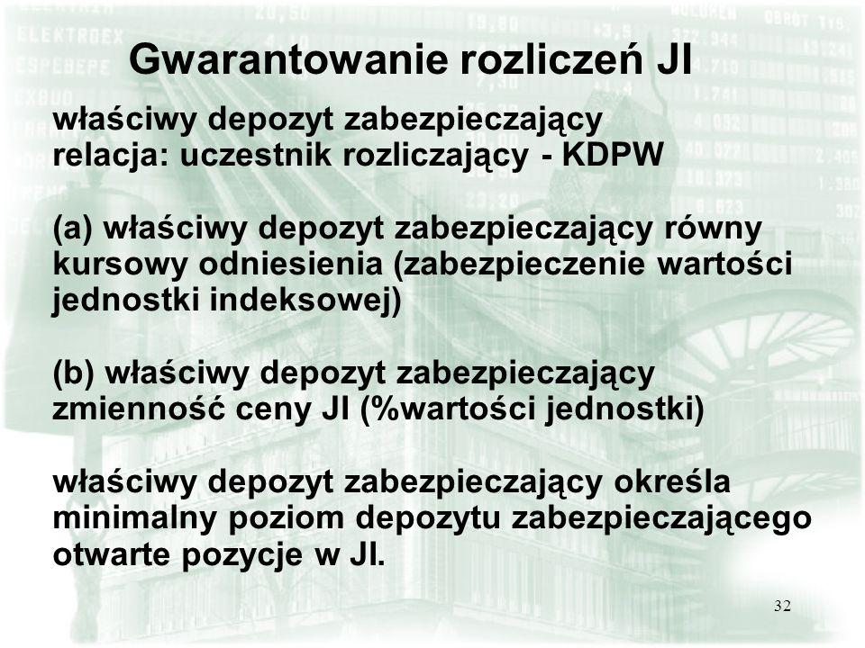 32 Gwarantowanie rozliczeń JI właściwy depozyt zabezpieczający relacja: uczestnik rozliczający - KDPW (a) właściwy depozyt zabezpieczający równy kurso