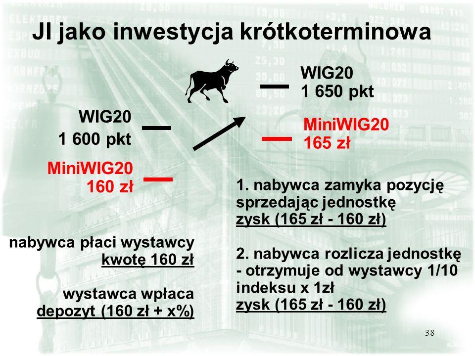 38 WIG20 1 600 pkt JI jako inwestycja krótkoterminowa MiniWIG20 160 zł nabywca płaci wystawcy kwotę 160 zł wystawca wpłaca depozyt (160 zł + x%) WIG20