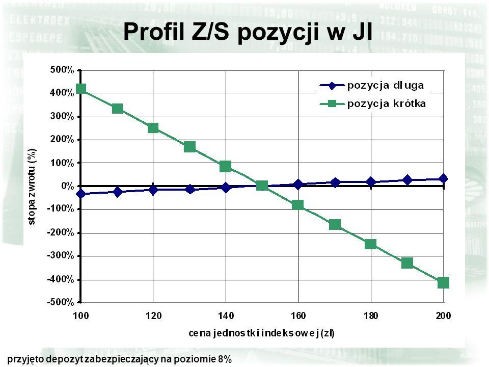 41 Profil Z/S pozycji w JI przyjęto depozyt zabezpieczający na poziomie 8%