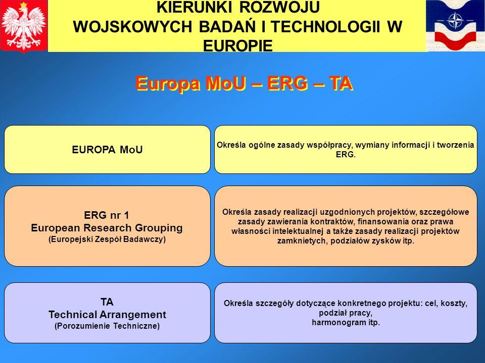 13 KIERUNKI ROZWOJU WOJSKOWYCH BADAŃ I TECHNOLOGII W EUROPIE Europa MoU – ERG – TA EUROPA MoU Określa ogólne zasady współpracy, wymiany informacji i t