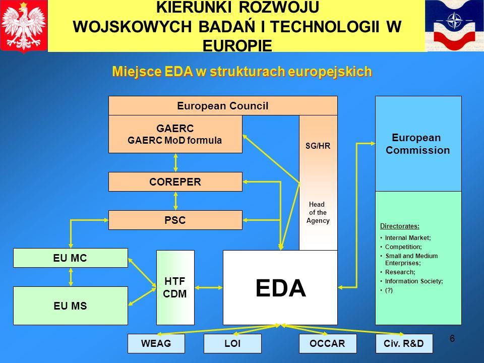 6 KIERUNKI ROZWOJU WOJSKOWYCH BADAŃ I TECHNOLOGII W EUROPIE Miejsce EDA w strukturach europejskich GAERC GAERC MoD formula COREPER PSC EDA EU MC EU MS