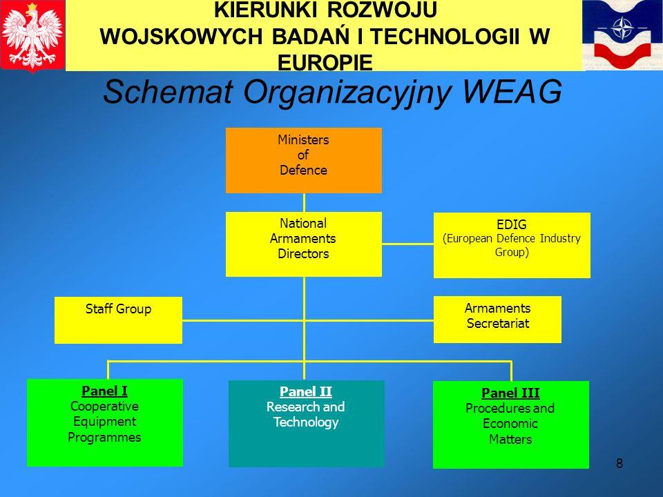 8 KIERUNKI ROZWOJU WOJSKOWYCH BADAŃ I TECHNOLOGII W EUROPIE Schemat Organizacyjny WEAG Ministers of Defence National Armaments Directors EDIG (Europea