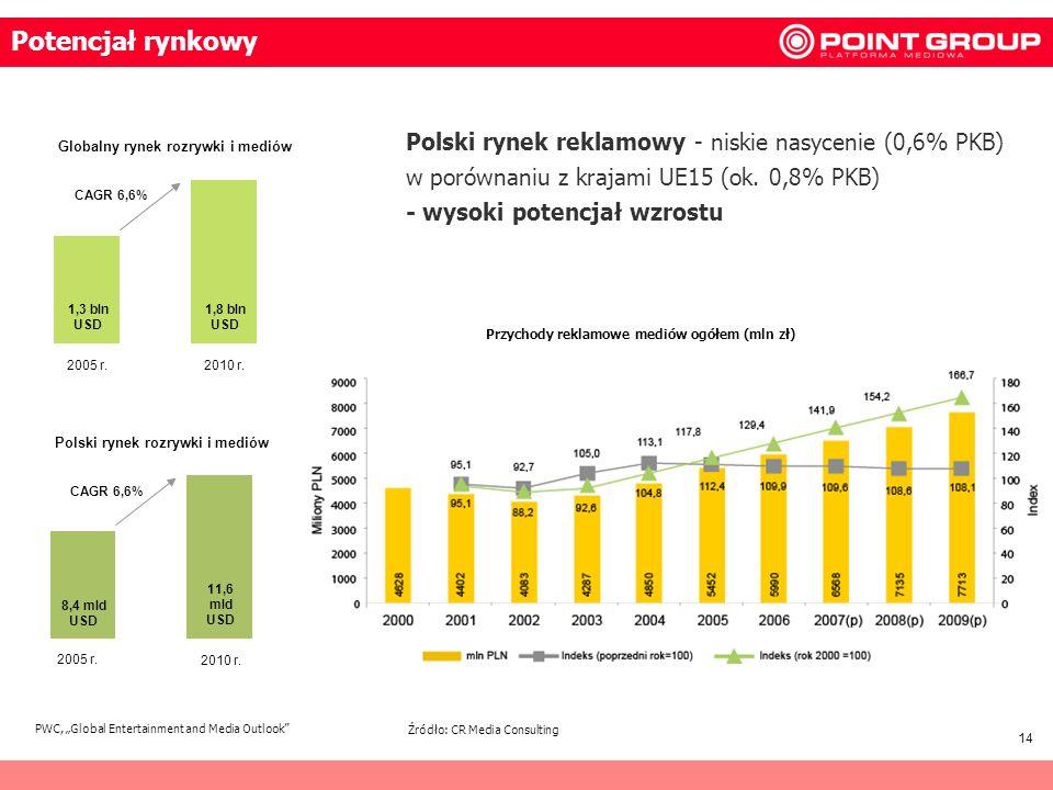 14 Polski rynek reklamowy - niskie nasycenie (0,6% PKB) w porównaniu z krajami UE15 (ok. 0,8% PKB) - wysoki potencjał wzrostu Globalny rynek rozrywki