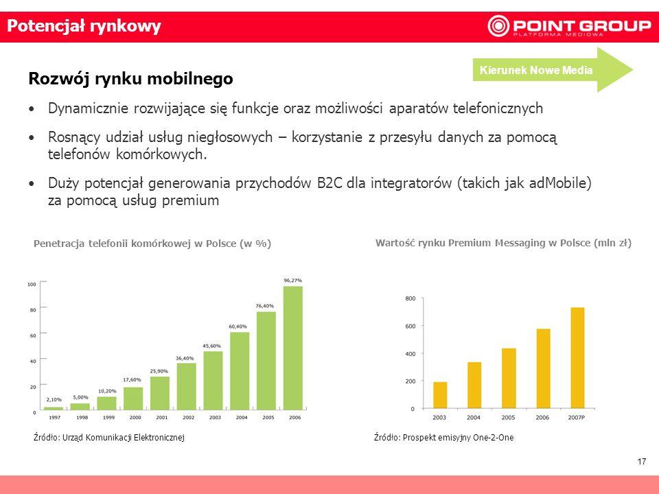 17 Potencjał rynkowy Rozwój rynku mobilnego Dynamicznie rozwijające się funkcje oraz możliwości aparatów telefonicznych Rosnący udział usług niegłosow