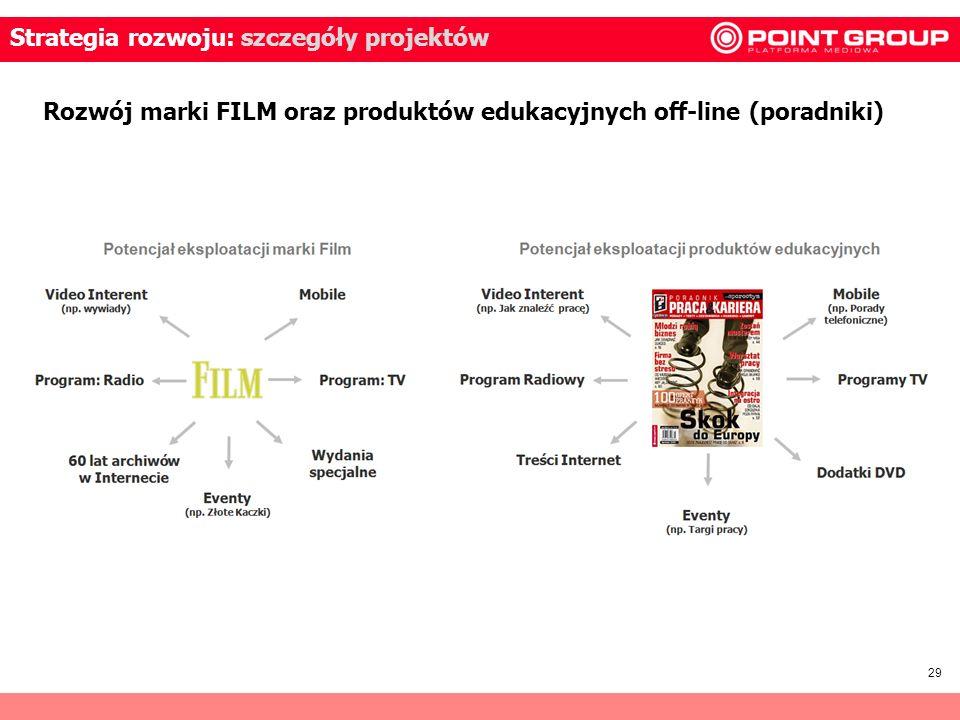 29 Strategia rozwoju: szczegóły projektów Rozwój marki FILM oraz produktów edukacyjnych off-line (poradniki)