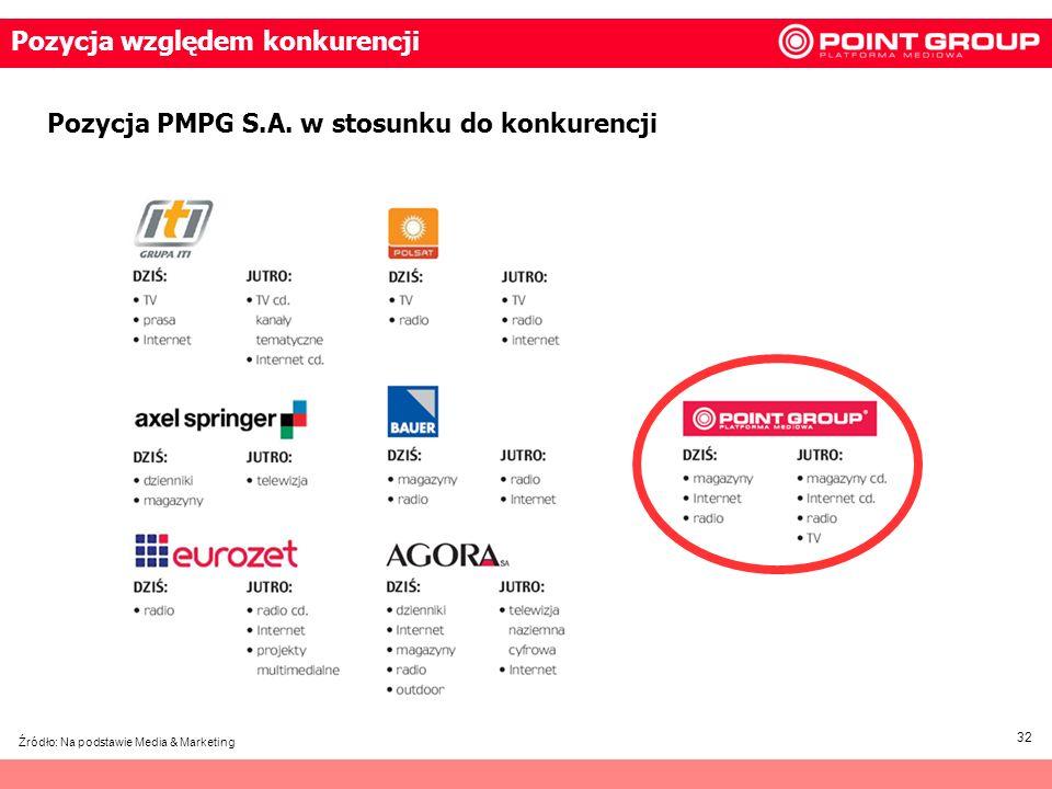 32 Źródło: Na podstawie Media & Marketing Pozycja względem konkurencji Pozycja PMPG S.A. w stosunku do konkurencji
