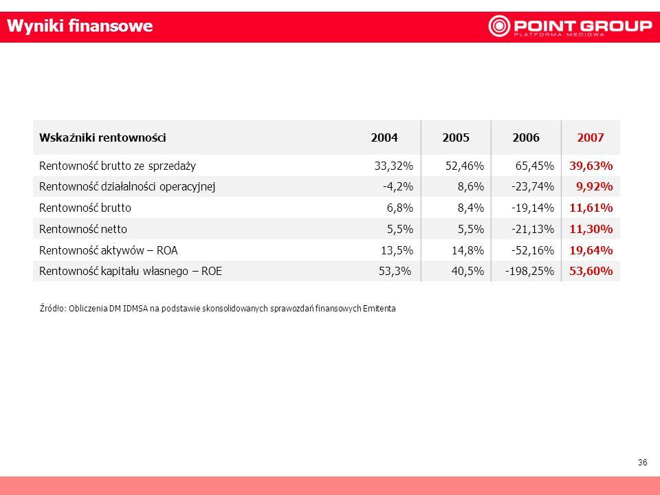 36 Wskaźniki rentowności2004200520062007 Rentowność brutto ze sprzedaży33,32%52,46%65,45%39,63% Rentowność działalności operacyjnej-4,2%8,6%-23,74%9,9
