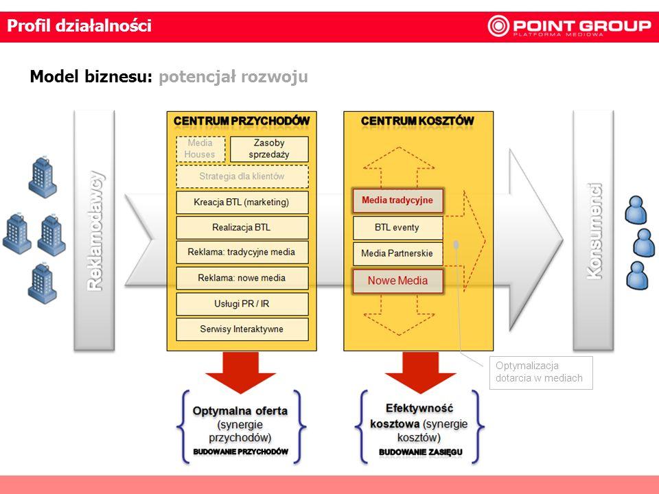 6 Model biznesu: potencjał rozwoju Optymalizacja dotarcia w mediach Profil działalności