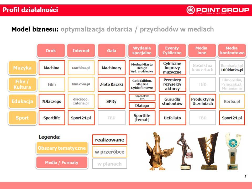 7 Model biznesu: optymalizacja dotarcia / przychodów w mediach Profil działalności