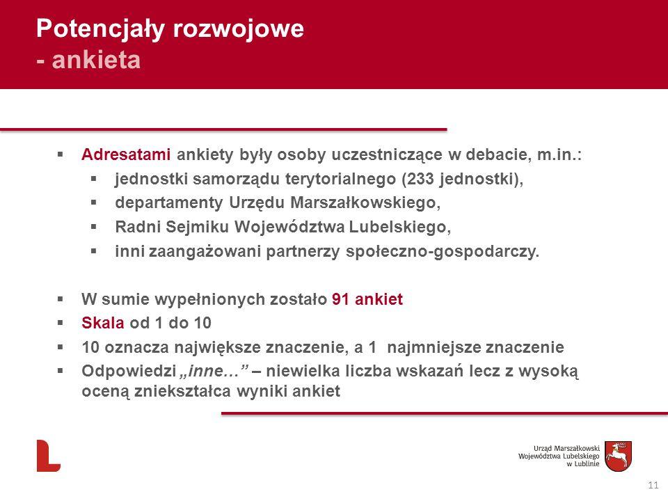 11 Potencjały rozwojowe - ankieta Adresatami ankiety były osoby uczestniczące w debacie, m.in.: jednostki samorządu terytorialnego (233 jednostki), de