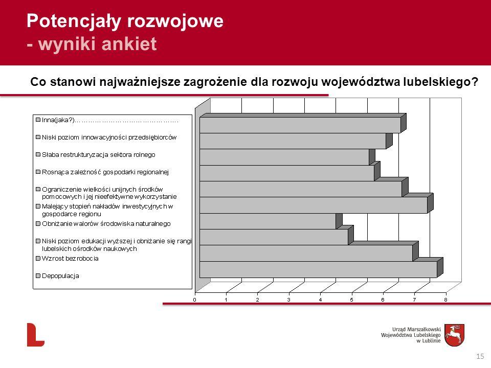 15 Potencjały rozwojowe - wyniki ankiet Co stanowi najważniejsze zagrożenie dla rozwoju województwa lubelskiego?