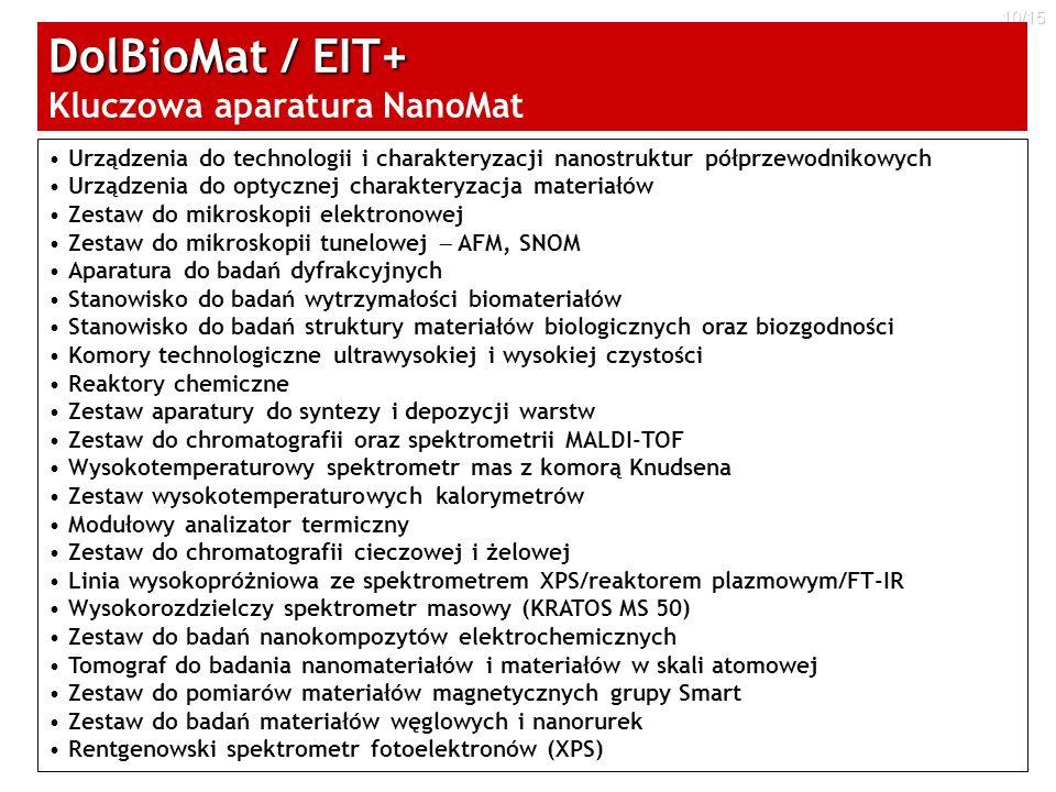 10/15 Urządzenia do technologii i charakteryzacji nanostruktur półprzewodnikowych Urządzenia do optycznej charakteryzacja materiałów Zestaw do mikrosk