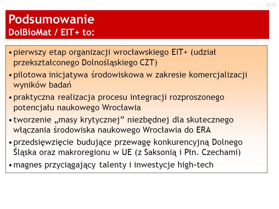 18/15 pierwszy etap organizacji wrocławskiego EIT+ (udział przekształconego Dolnośląskiego CZT) pilotowa inicjatywa środowiskowa w zakresie komercjali