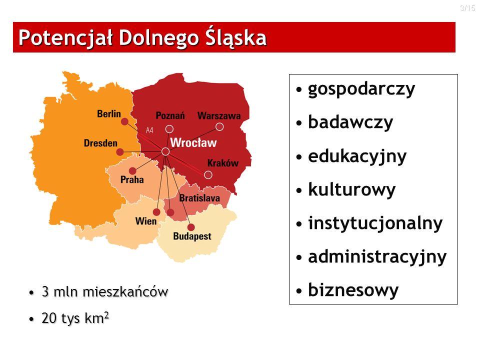 3/15 Potencjał Dolnego Śląska 3 mln mieszkańców3 mln mieszkańców 20 tys km 220 tys km 2 gospodarczy badawczy edukacyjny kulturowy instytucjonalny admi