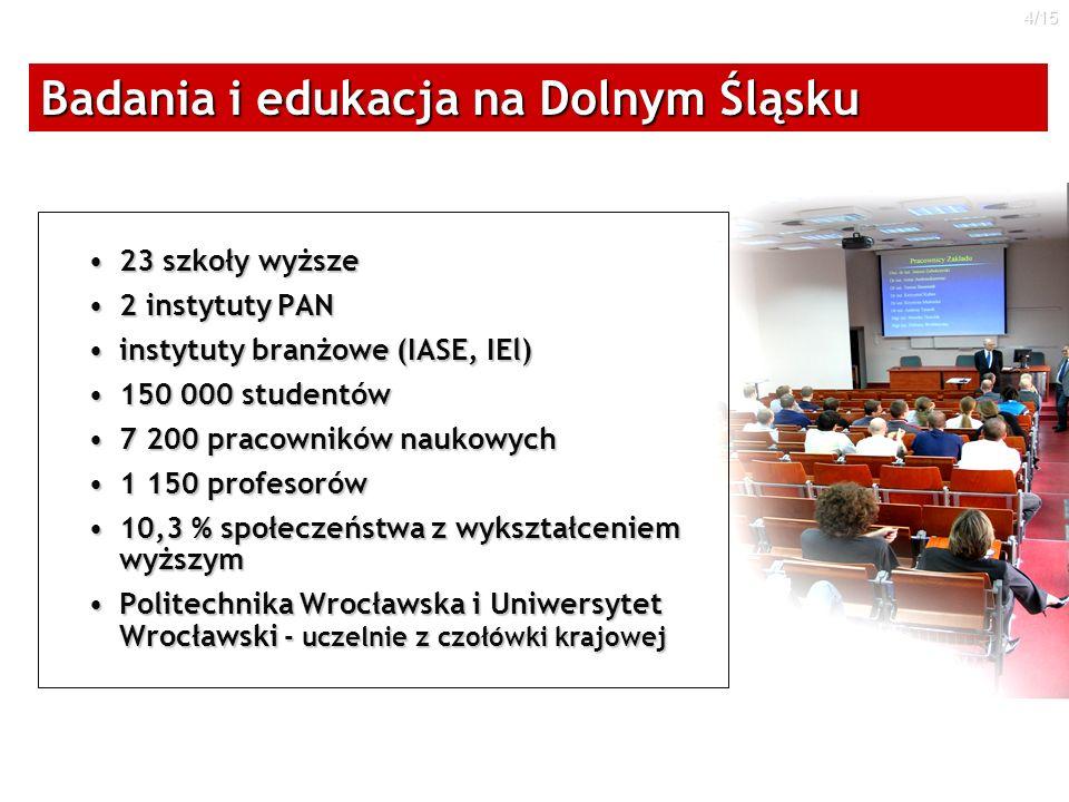 4/15 Badania i edukacja na Dolnym Śląsku 23 szkoły wyższe23 szkoły wyższe 2 instytuty PAN2 instytuty PAN instytuty branżowe (IASE, IEl)instytuty branż