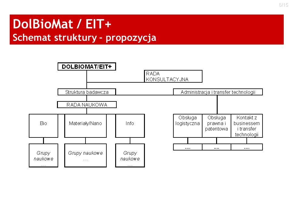 6/15 DolBioMat / EIT+ Schemat struktury - propozycja