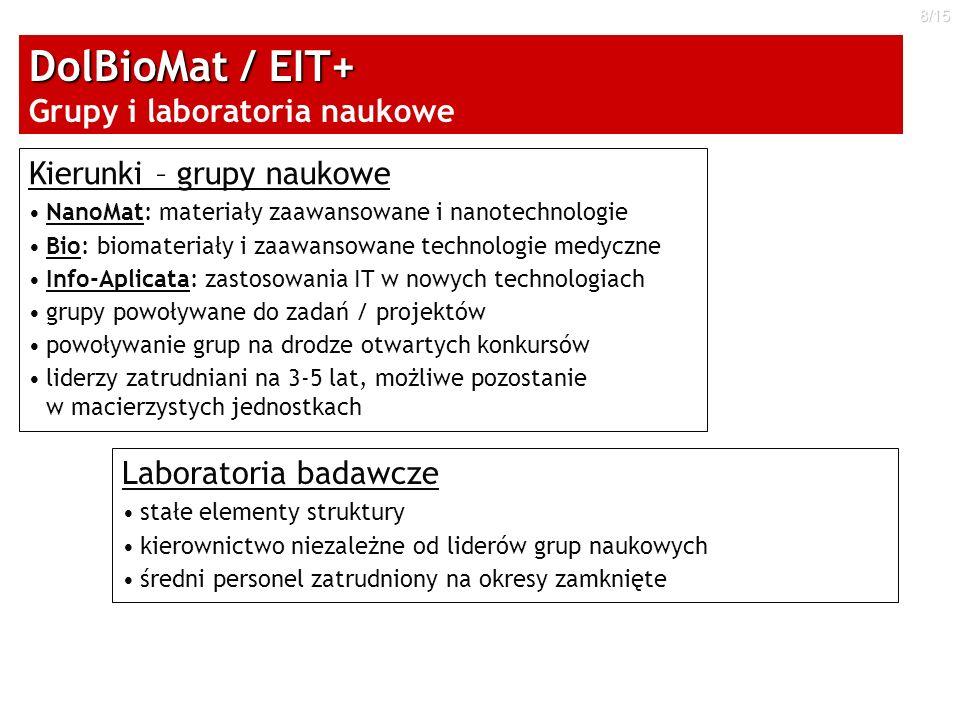 8/15 Kierunki – grupy naukowe NanoMat: materiały zaawansowane i nanotechnologie Bio: biomateriały i zaawansowane technologie medyczne Info-Aplicata: z