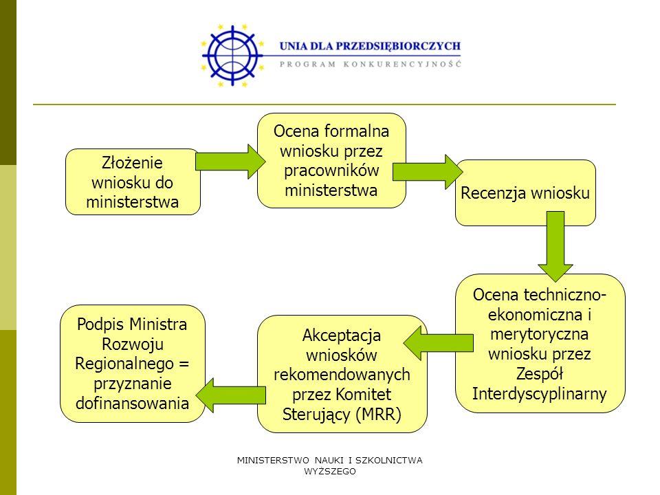 MINISTERSTWO NAUKI I SZKOLNICTWA WYŻSZEGO Złożenie wniosku do ministerstwa Ocena techniczno- ekonomiczna i merytoryczna wniosku przez Zespół Interdysc