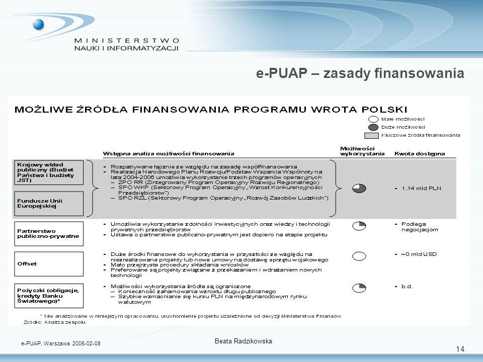 14 e-PUAP – zasady finansowania e-PUAP, Warszawa 2005-02-08 Beata Radzikowska