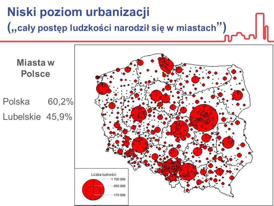 Niski poziom urbanizacji ( cały postęp ludzkości narodził się w miastach ) Miasta w Polsce Polska 60,2% Lubelskie 45,9%