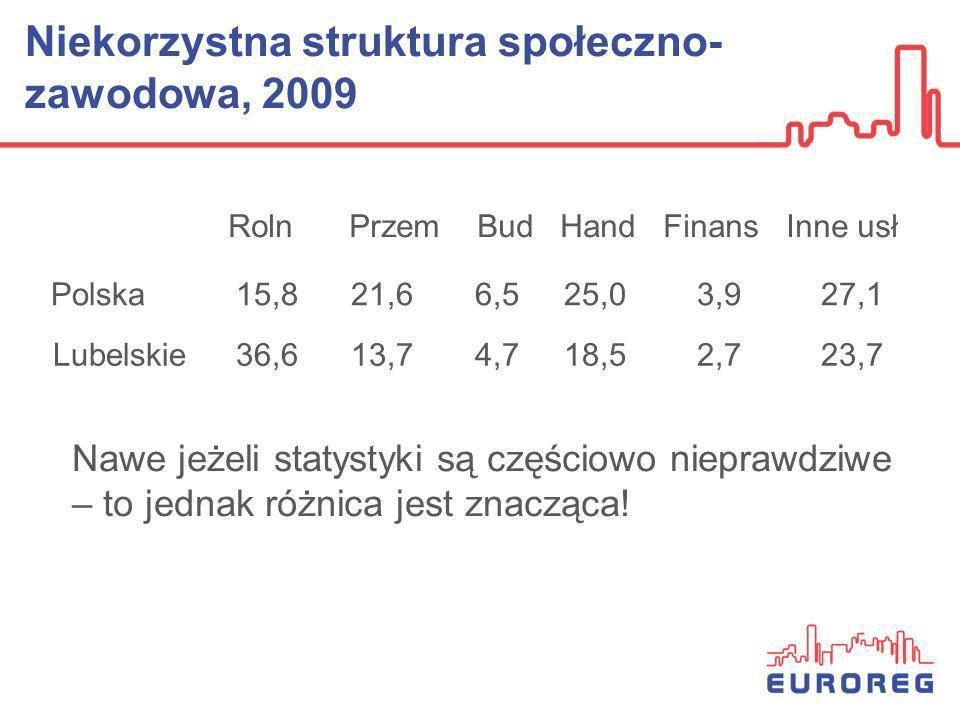 Niekorzystna struktura społeczno- zawodowa, 2009 Lubelskie 36,6 13,7 4,7 18,5 2,7 23,7 Polska 15,8 21,6 6,5 25,0 3,9 27,1 RolnPrzem Bud Hand Finans In