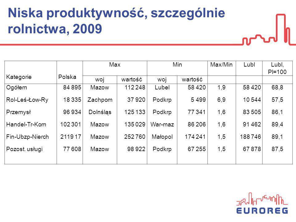 Niska produktywność, szczególnie rolnictwa, 2009 Kategorie Polska MaxMinMax/MinLubl Lubl, Pl=100 wojwartośćwojwartość Ogółem Rol-Leś-Łow-Ry Przemysł H