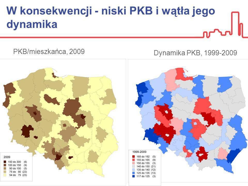 W konsekwencji - niski PKB i wątła jego dynamika PKB/mieszkańca, 2009 Dynamika PKB, 1999-2009