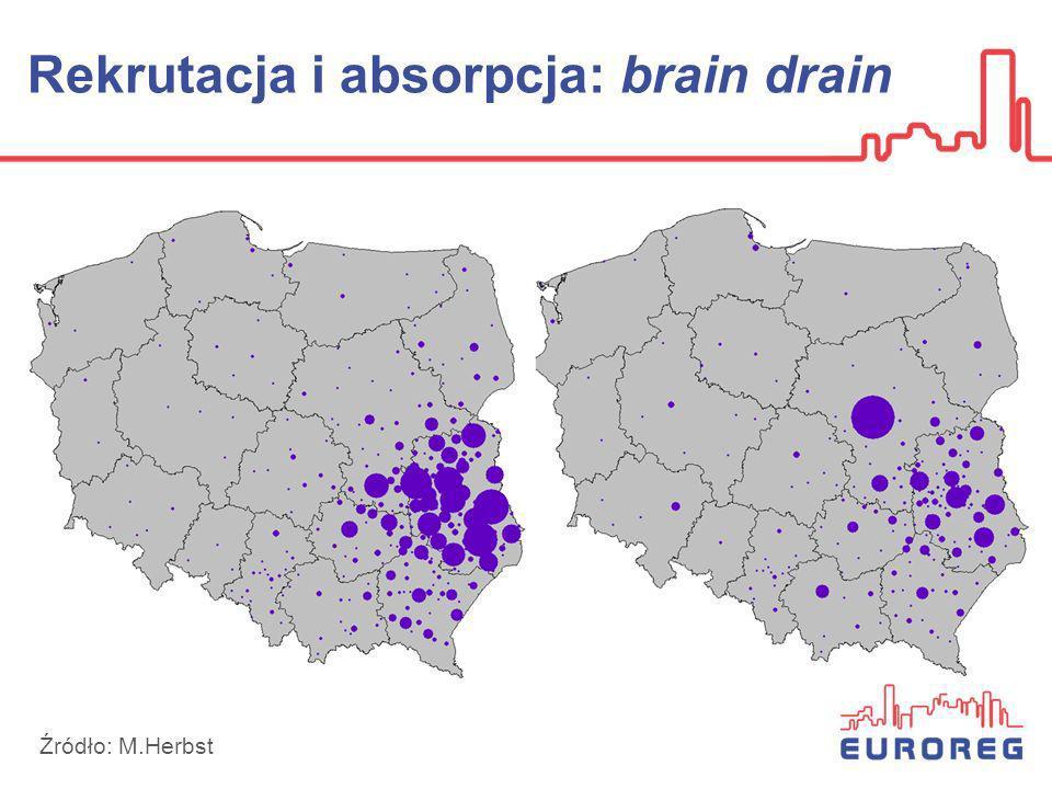 Rekrutacja i absorpcja: brain drain Źródło: M.Herbst