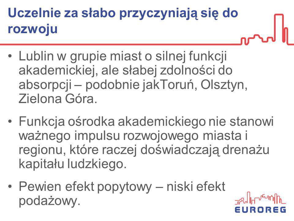 Uczelnie za słabo przyczyniają się do rozwoju Lublin w grupie miast o silnej funkcji akademickiej, ale słabej zdolności do absorpcji – podobnie jakTor